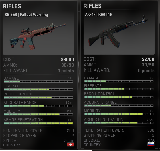 Is the SG 553 better then the AK 47 in CS GO? - CS-GO Eagles